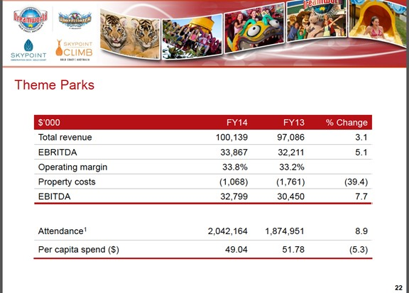 Ardent Leisure Theme Parks 2014