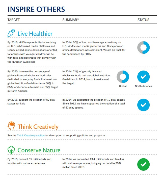 Disney CSR Inspire Others