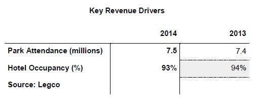key revenue hong kong disneyland