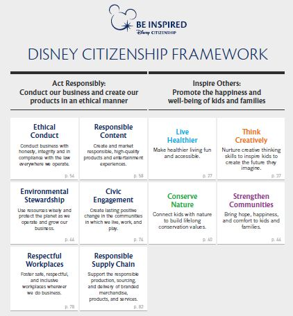 Disney Citizenship Performance Summary - Think Creatively