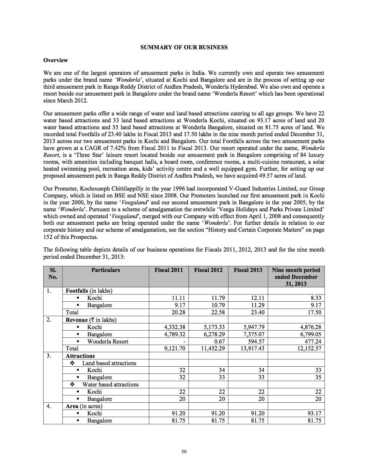 Summary for Wonderla Holiday Parks Prospectus for 2014