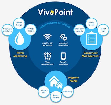 vivopoint from vivoaquatics water parks