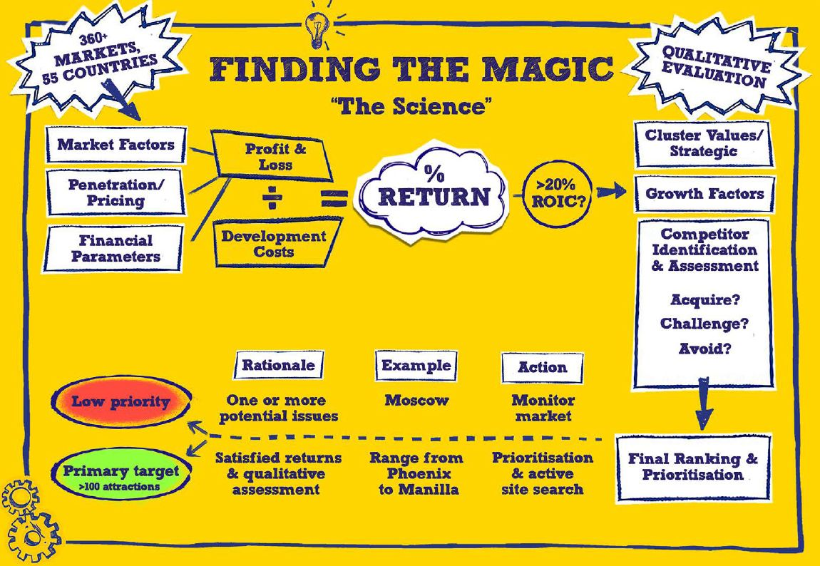 Merlin Entertainments magic formula