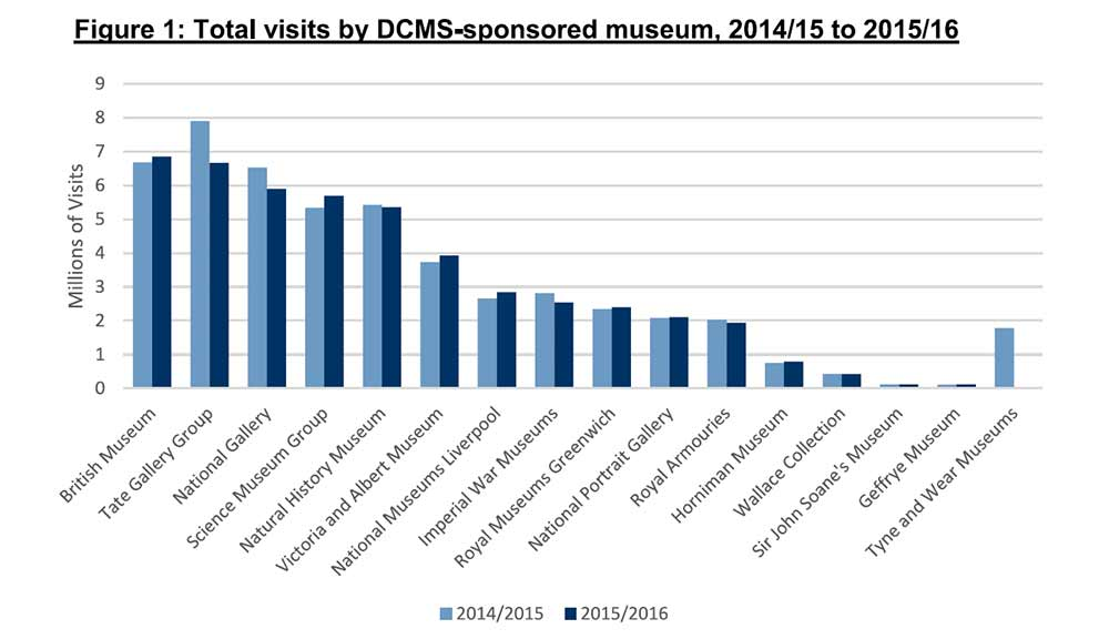Department for Culture, Media and Sport uk museums attendance study