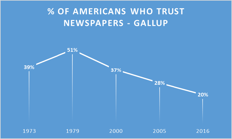 of americans who trust newspapers Stacey Ludlum