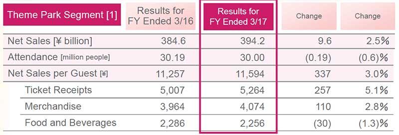 OLC Tokyo Disneyland full year results revenue 2017
