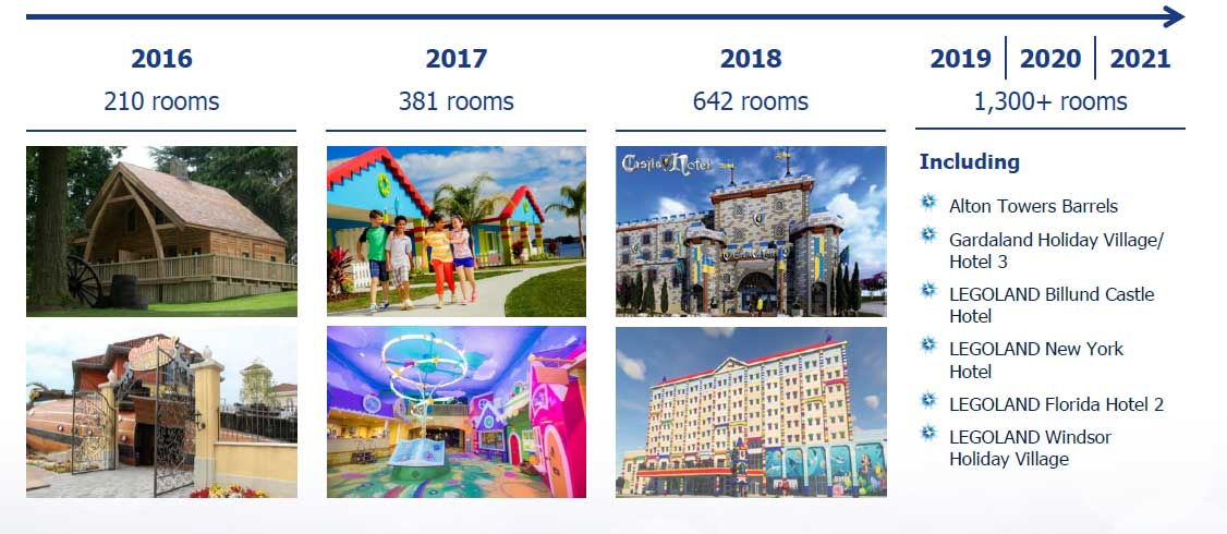 merlin entertainments accommodation plans