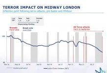merlin entertainments impact of terror threat on midway london