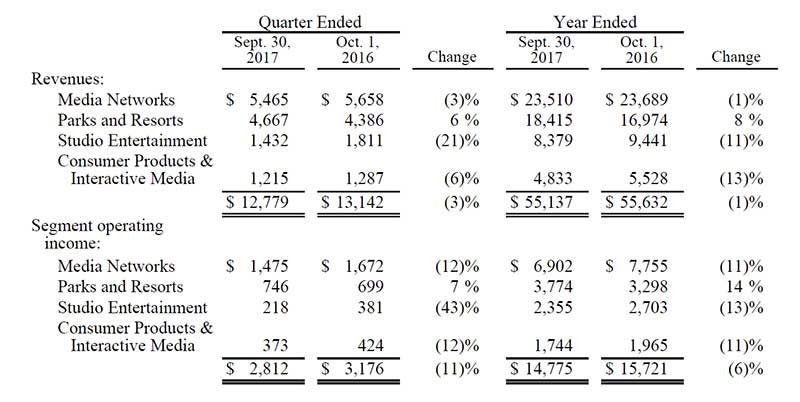 walt disney co Q4 results parks