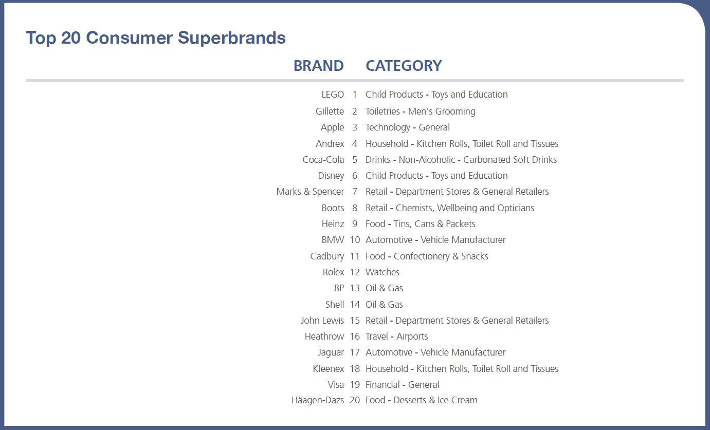 Superbrands top 20 consumer brands.