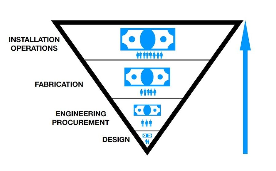 Upside-Down Pyramid of Design bill nye a (1)
