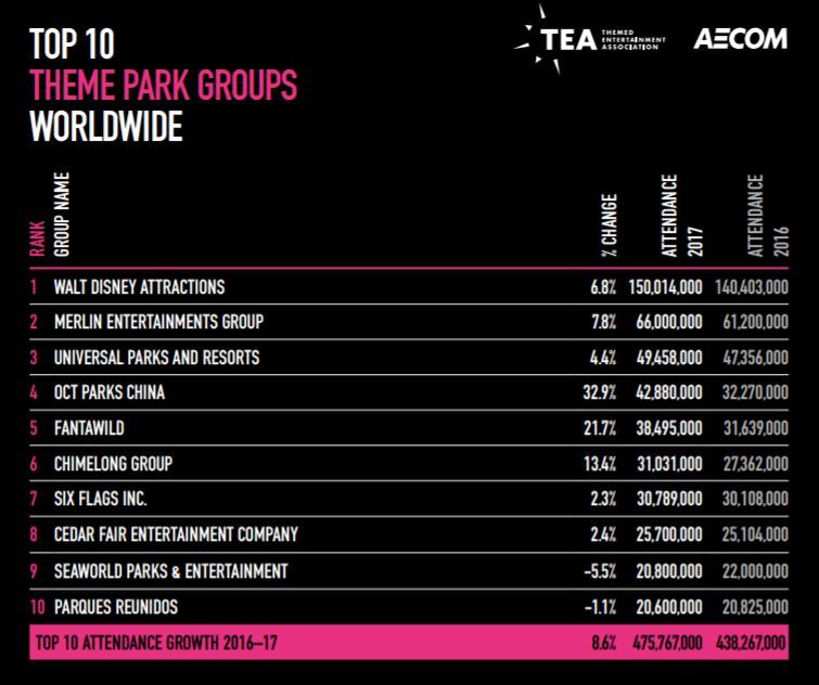 The top 10 theme park groups in 2017 according to the TEA AECOM Theme Index.