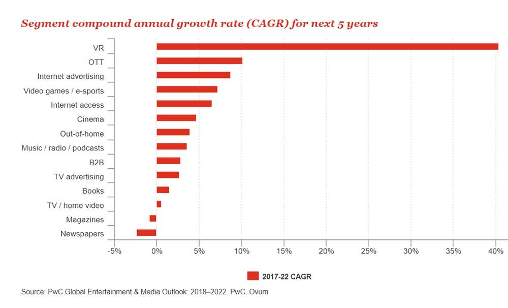 PwC Global Entertainment and Media Outlook CAGR