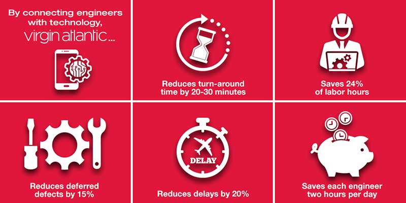virgin internet of things infographic