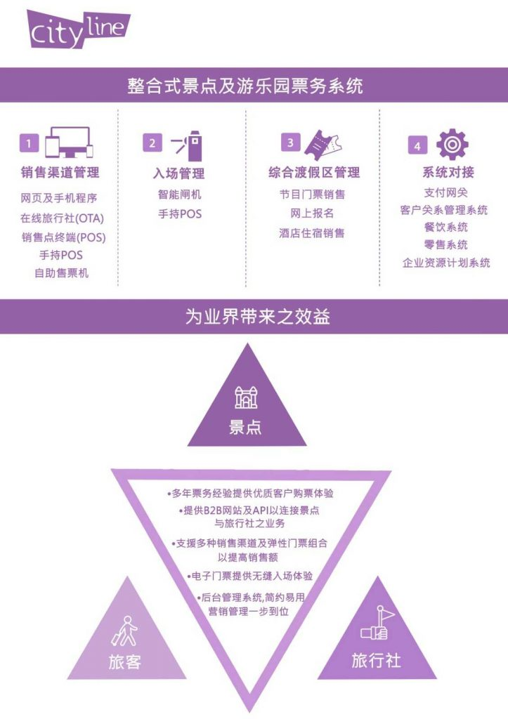 Cityline HK Services and Benefits in Chinese