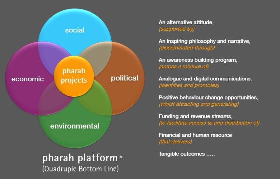 Pharah Foundation Platform