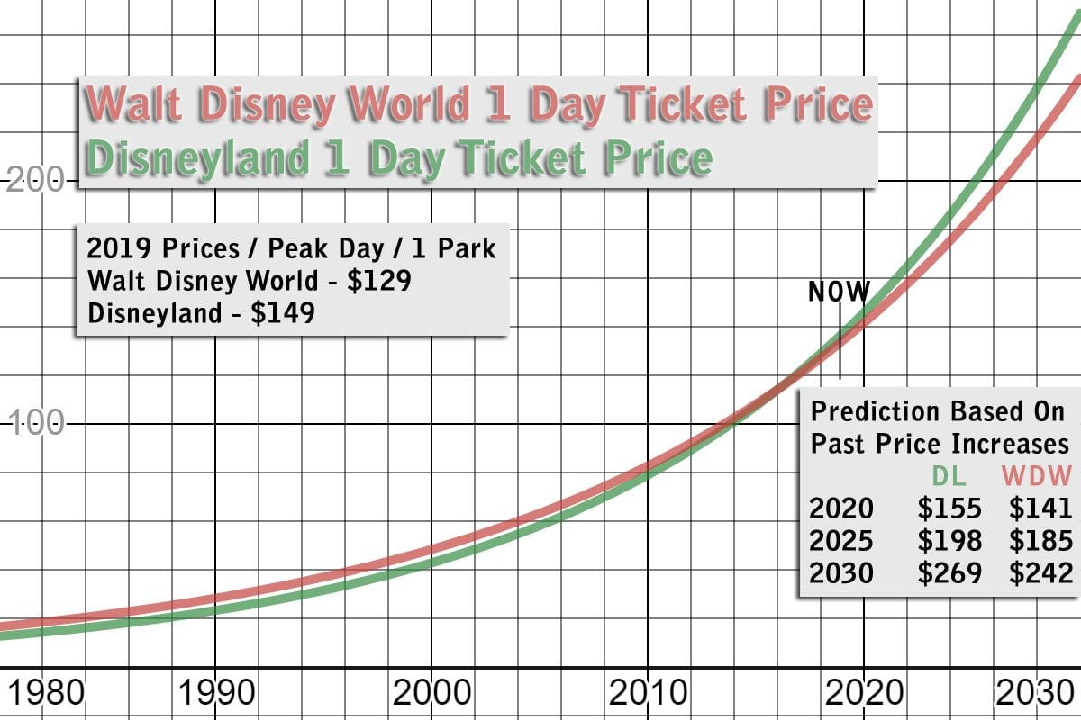 cost of admission disneyland disney world graph 1980 to 2030.