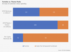 The Park Database Customers vs Spending