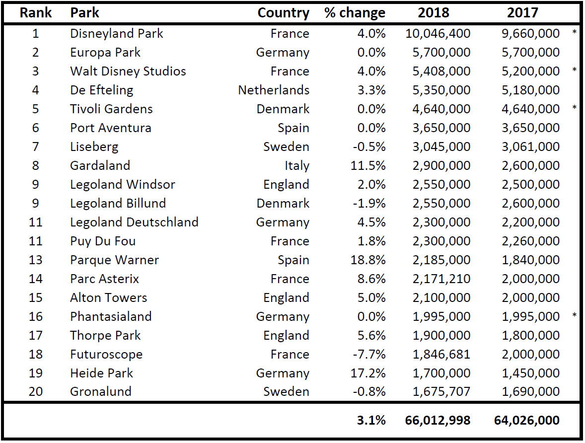 European-theme-parks attendance 2018 Blooloop
