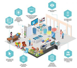 The Retail Merchandise Store of the Future