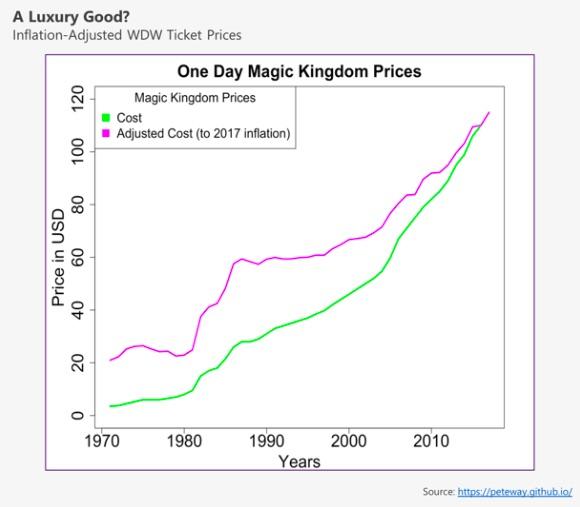 One day Magic Kingdom pass price changes