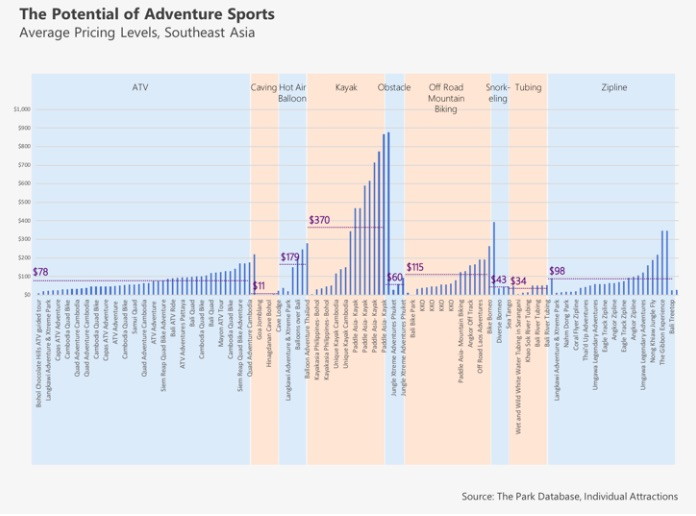 pricing chart of adventure sports adventure tourism