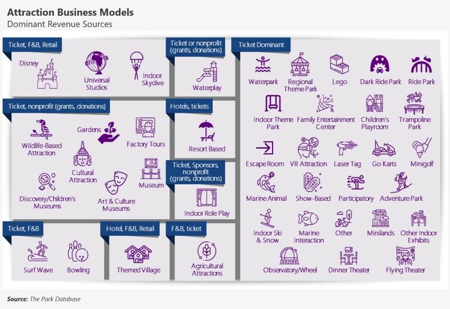 The Park Database business models