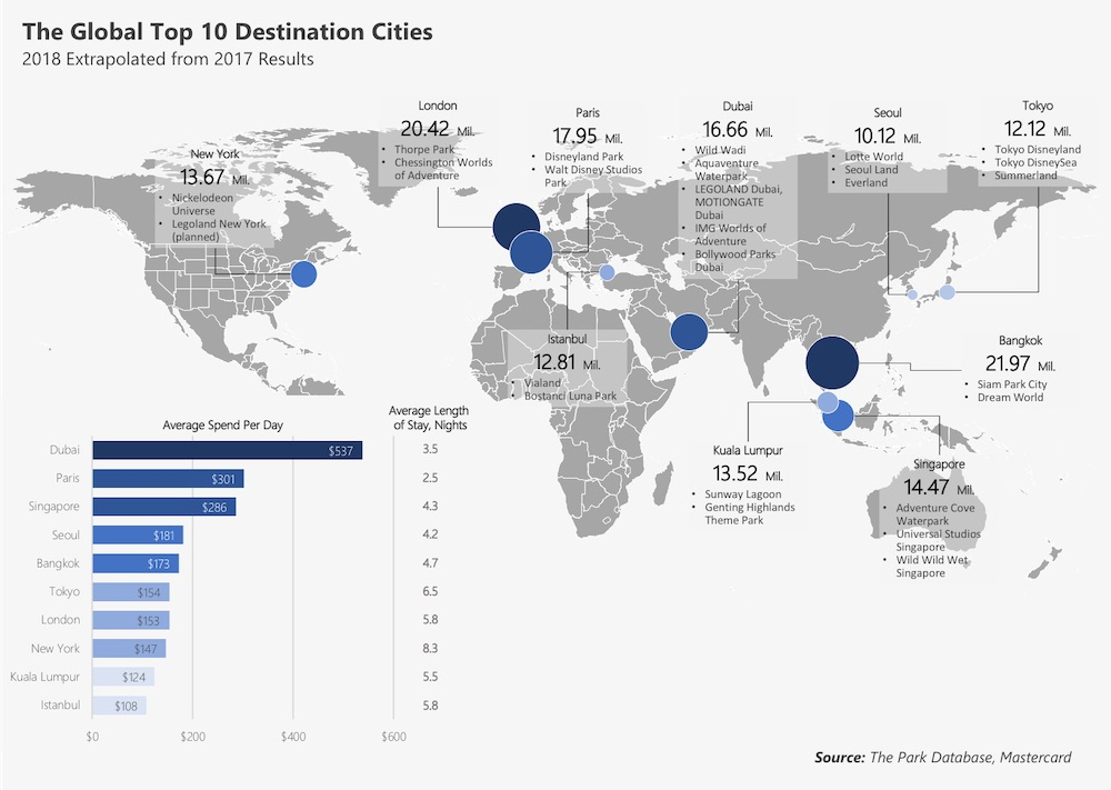Parks database global destinations