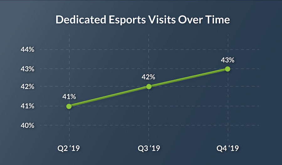 Virtuix graph showing esports repeat visits over time
